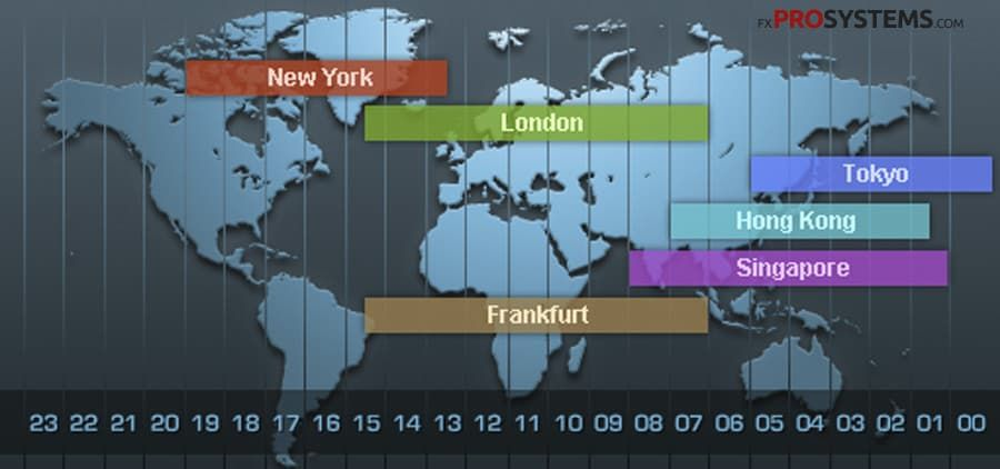 Forex trading time zones