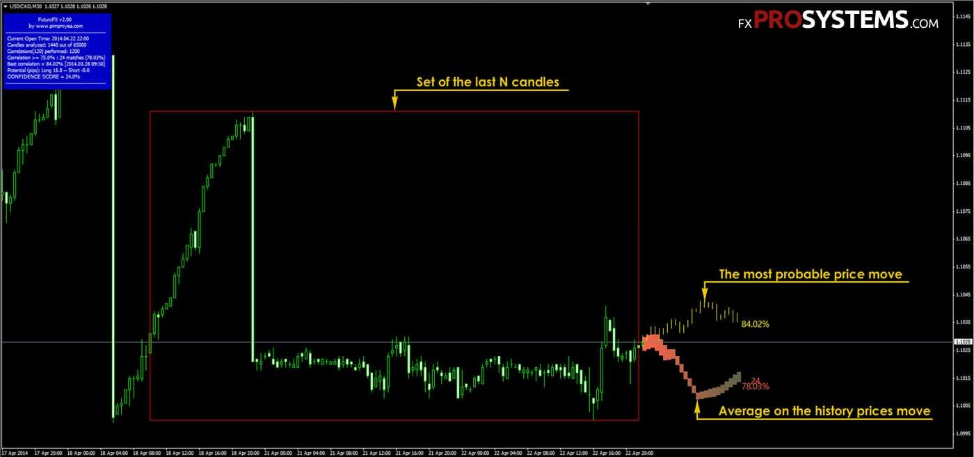 Future predicting forex indicators