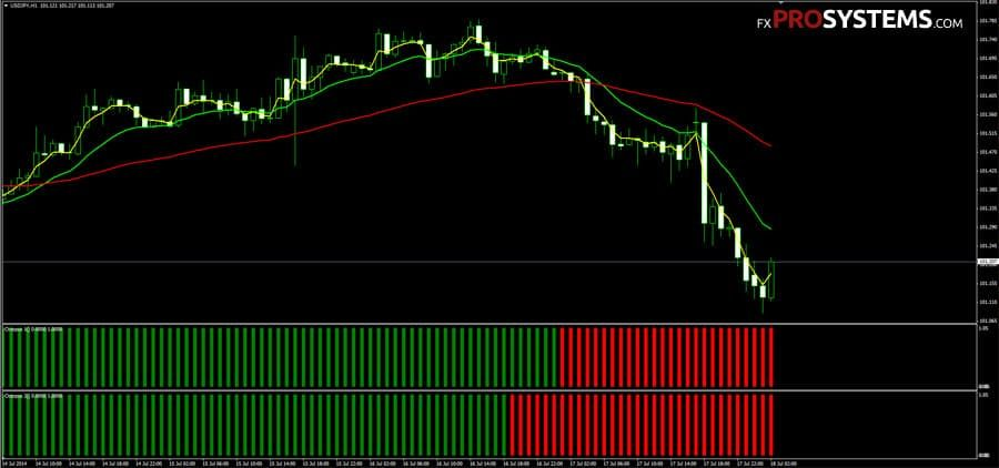 Forex pro's secret system indicators