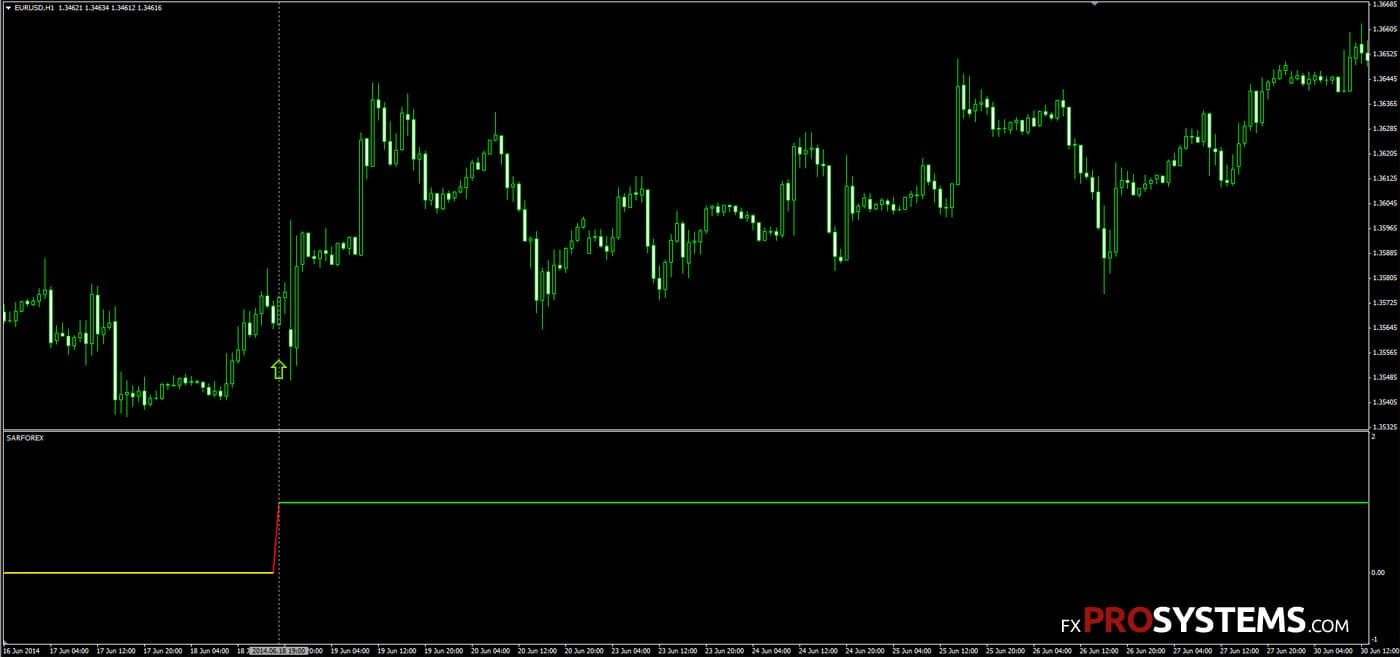 sar-forex-indicator-buy