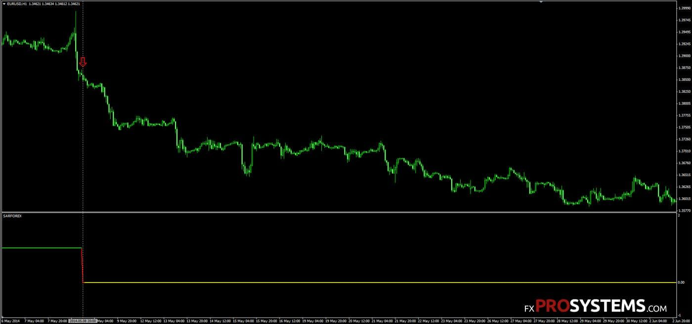 sar-forex-indicator-sell