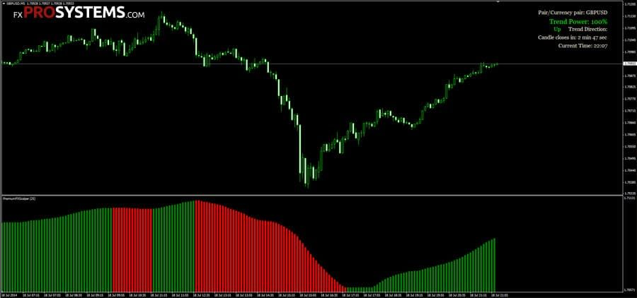 Forex scalper dream indicator