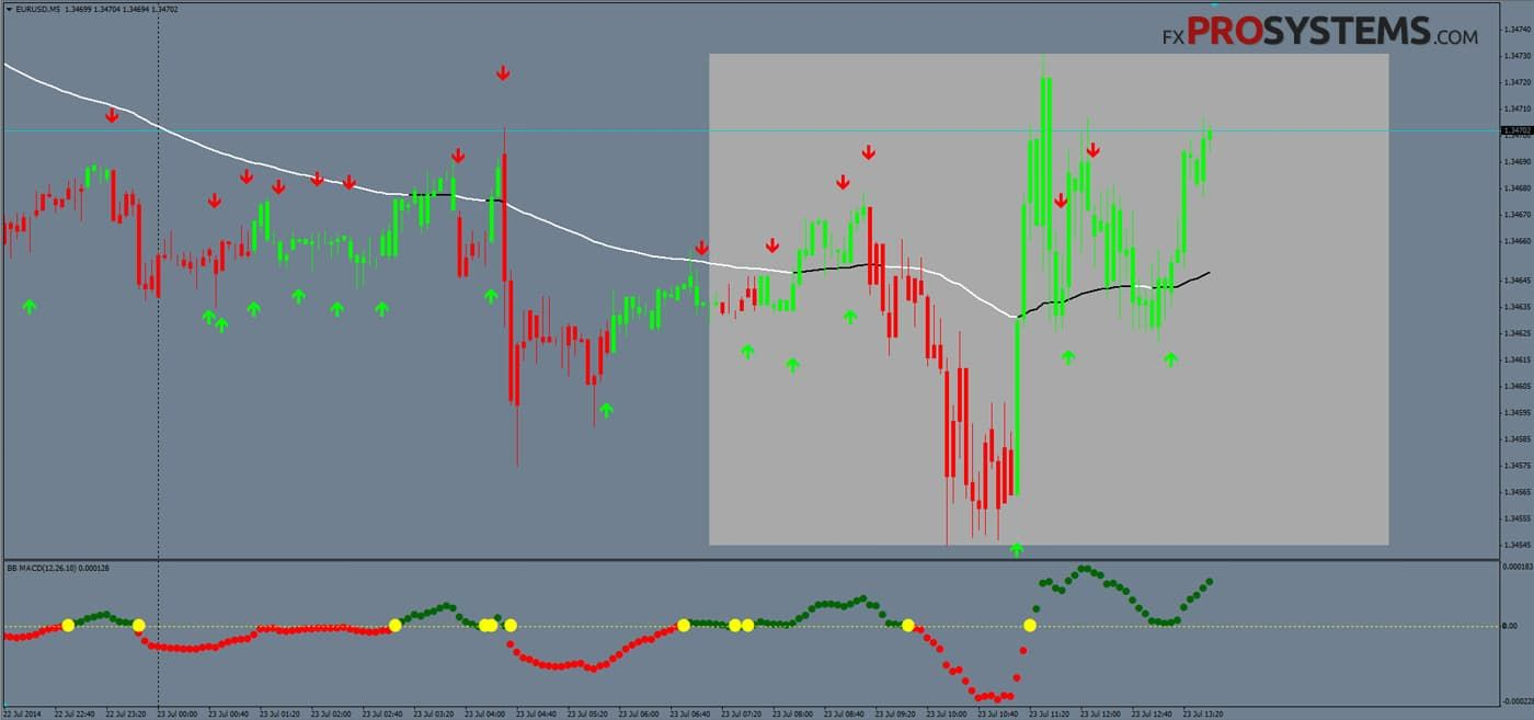 Free intraday trading strategies