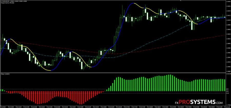 Forex Entry and Exit Signals Nth Degree - The Trading Pro