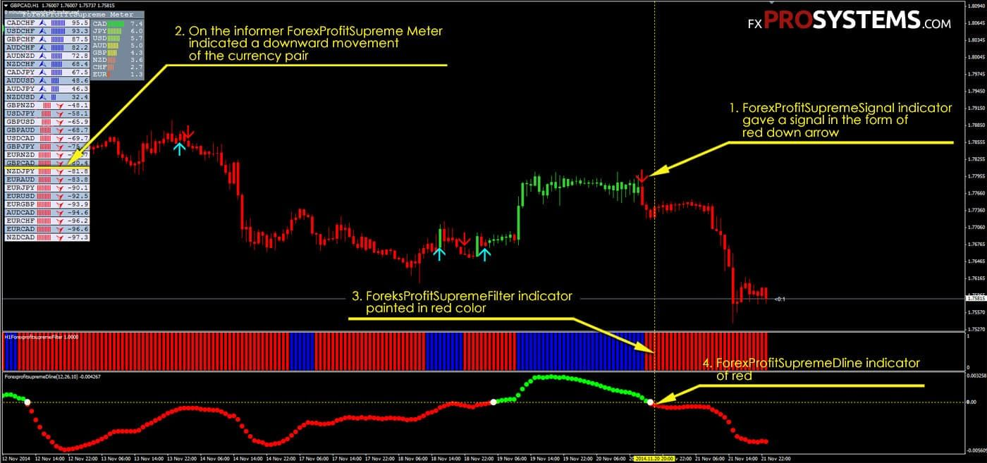 Forex Profit Supreme - Metatrader 4 Indicators