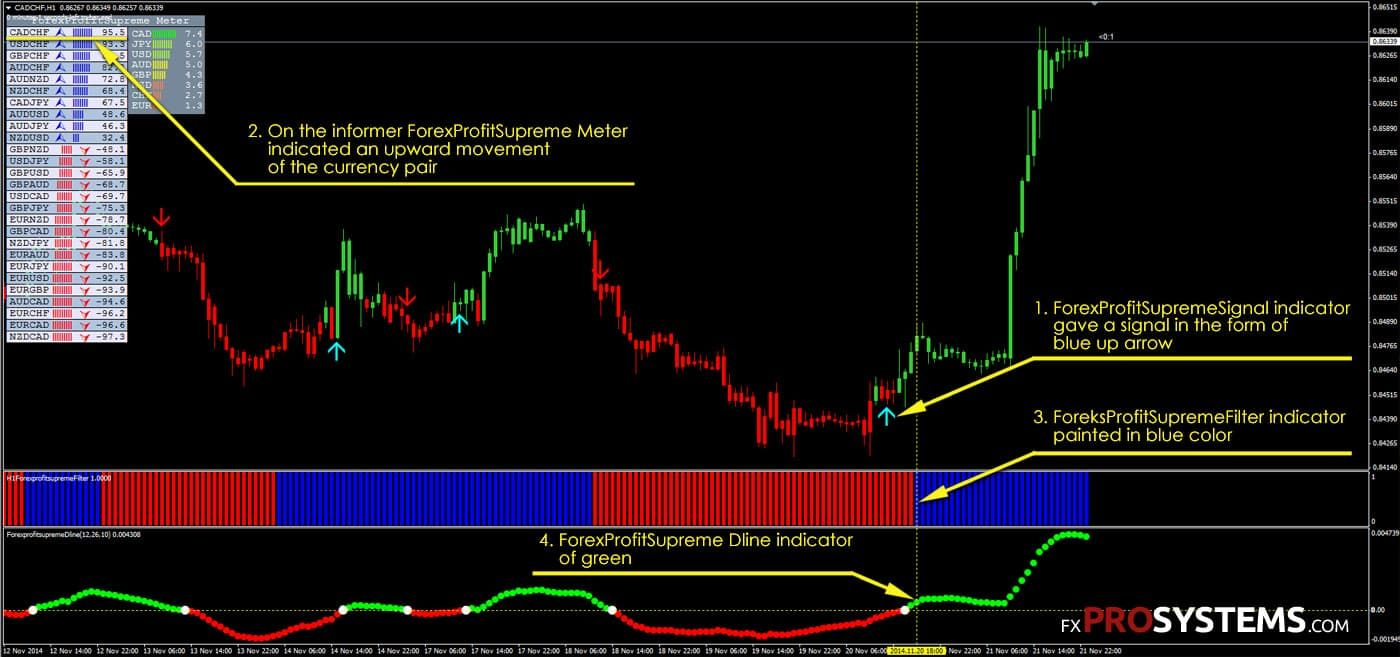 Forex profit supreme system free download