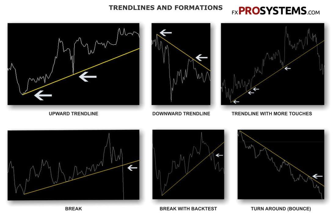 Forex trend lines indicator