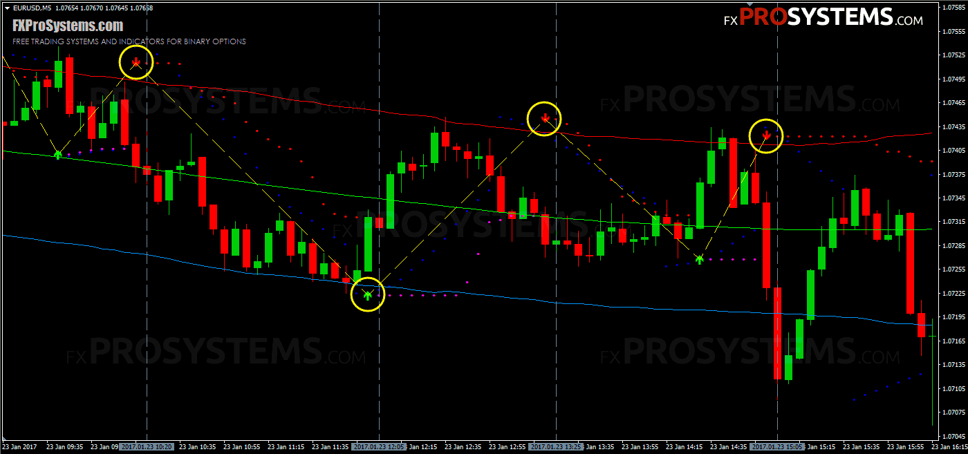forex-pips-striker-breakout-channel