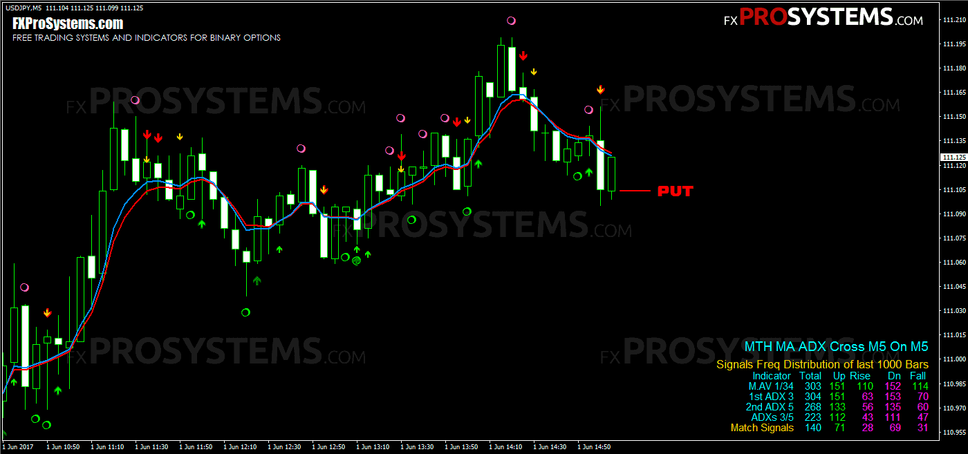 Binary options sma - Moving averages on binary options
