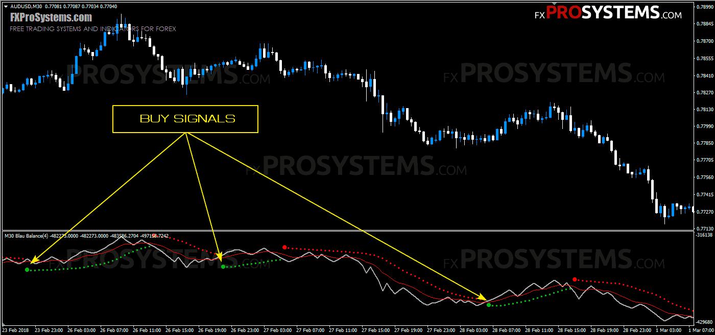 forex-blau-balance-indicator-buy-signals