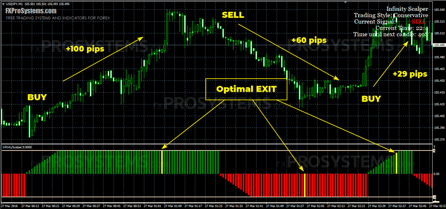 Fx binary option scalper indicator