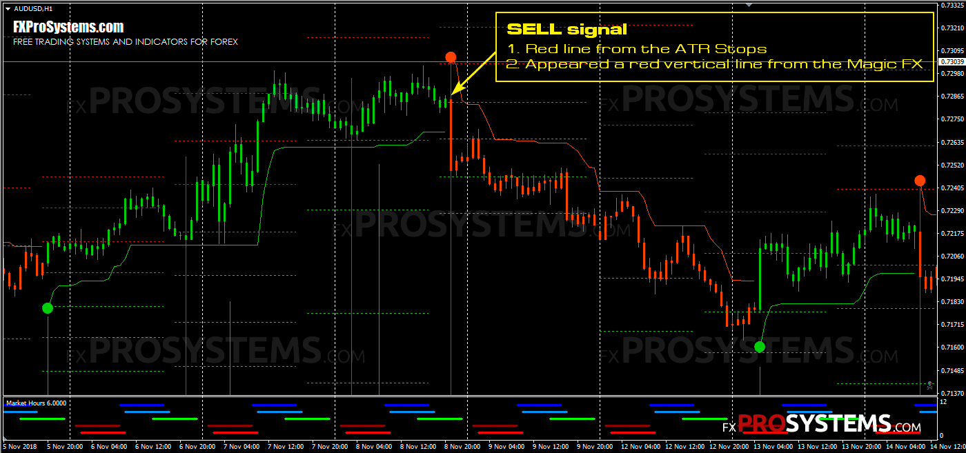 atr-stops-with-magic-fx-sell