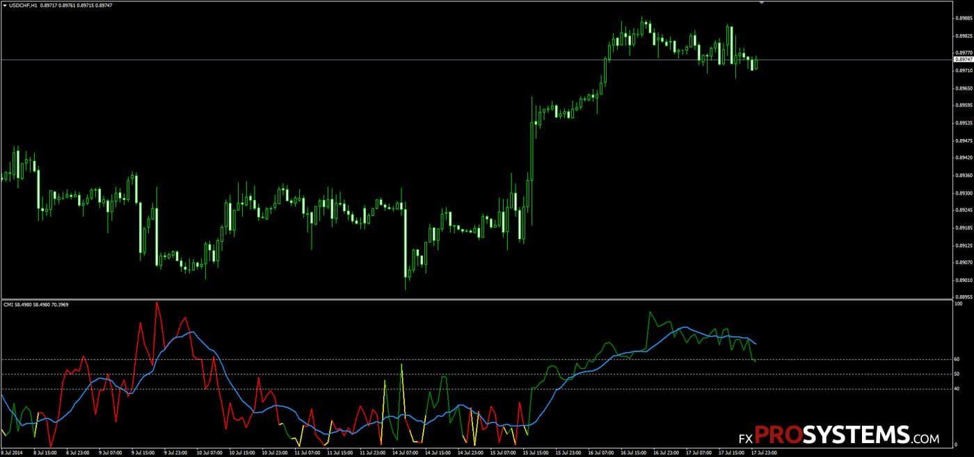 Choppy Market Index