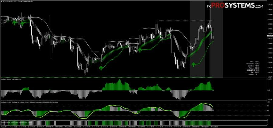 ProFX2 - the trend forex strategy for GBPUSD | Free Download
