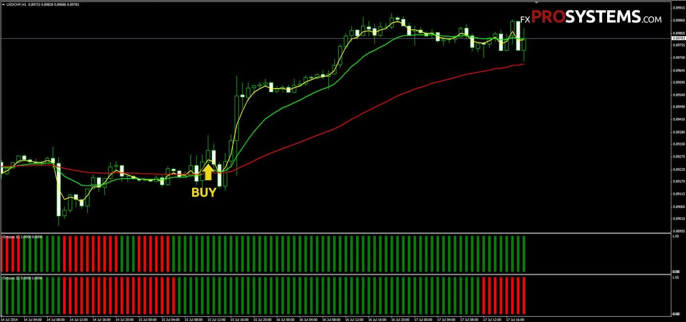 Forex Octopus Trading System | Free Download