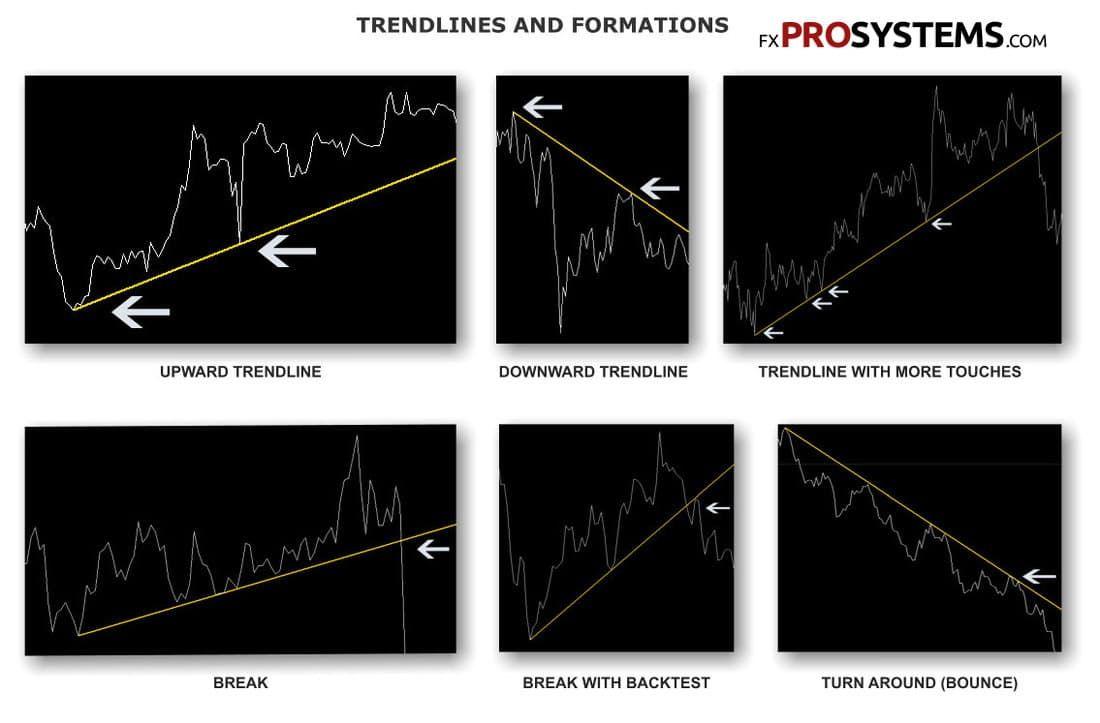 trendline-formations