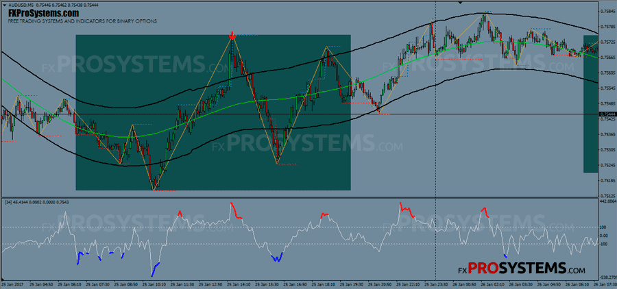 rsi extreme binary system