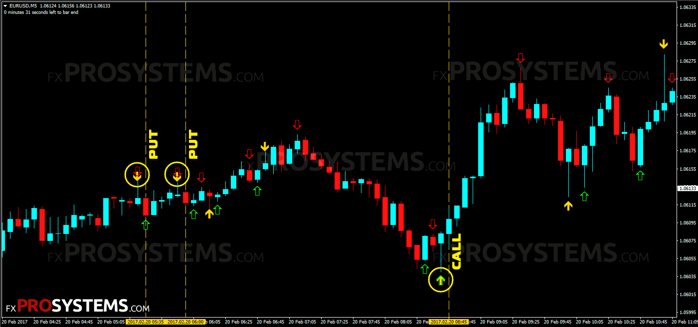 Forex binary options system u70 what do plus and minus mean in sports betting