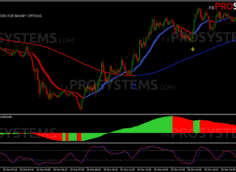 Xtreme Binary Bot – profitable system for binary options