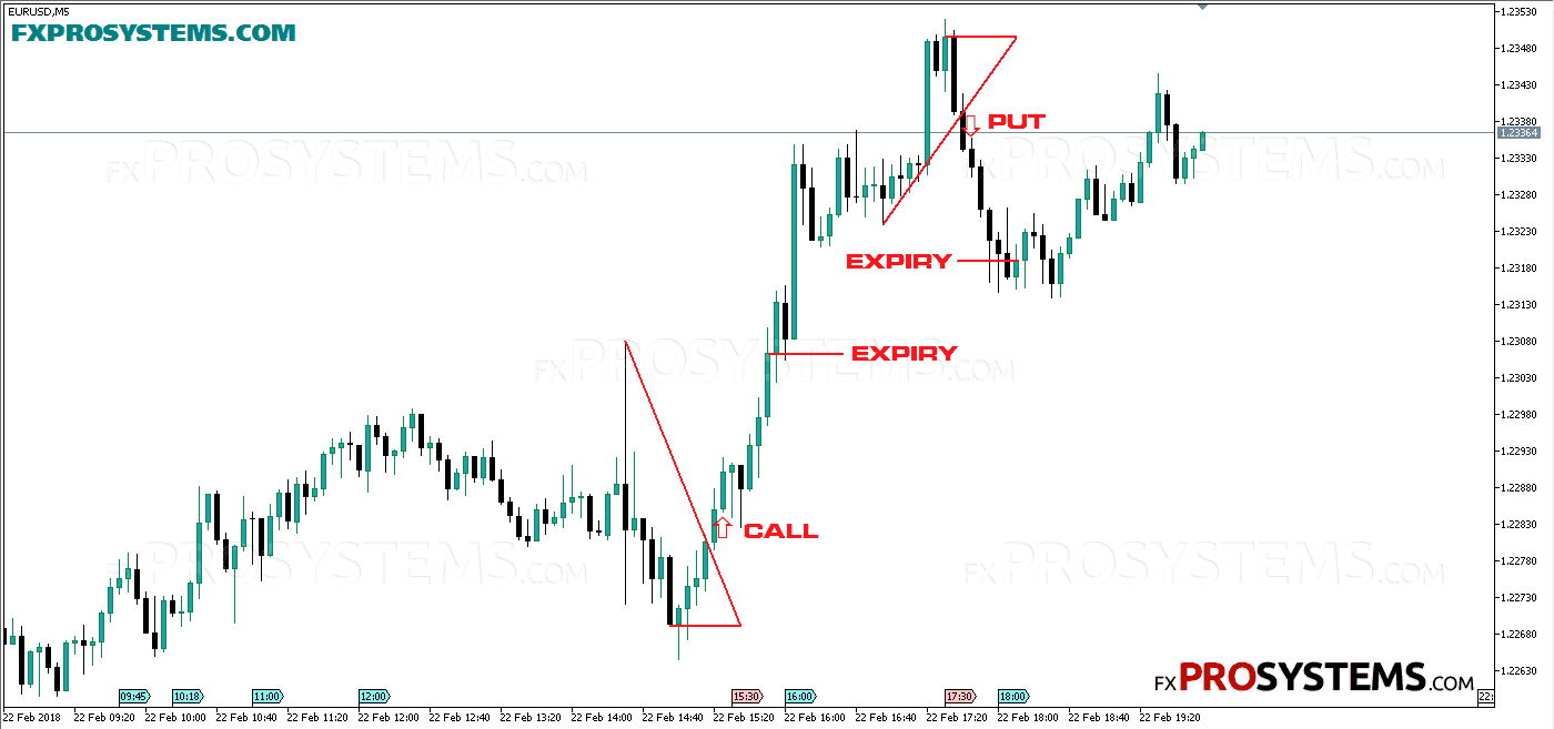 Easy price action short break strategy for binary options trading