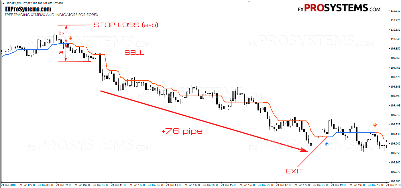 easytrend-sell