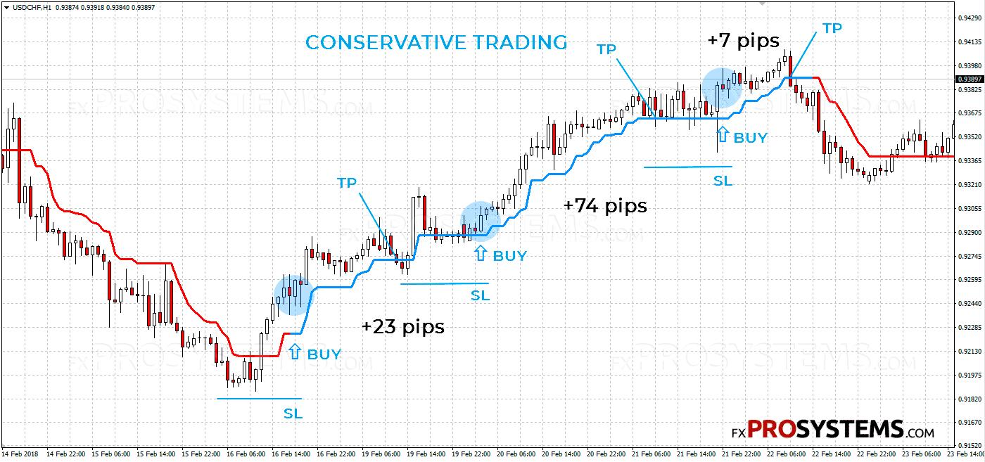 super-trend-buy-conservativ