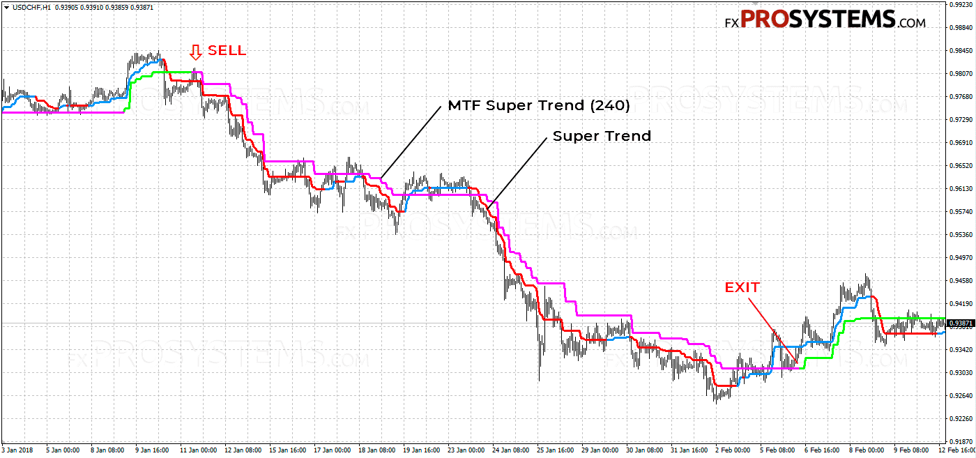 SuperTrend - the best indicator of trend change