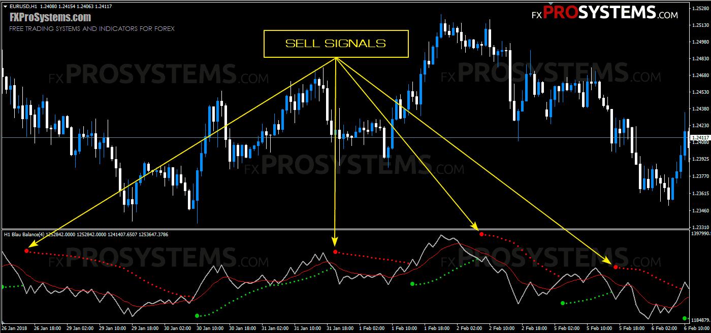 forex-blau-balance-indicator-sell-signals