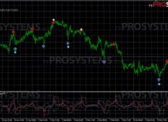 vertex indicator overview
