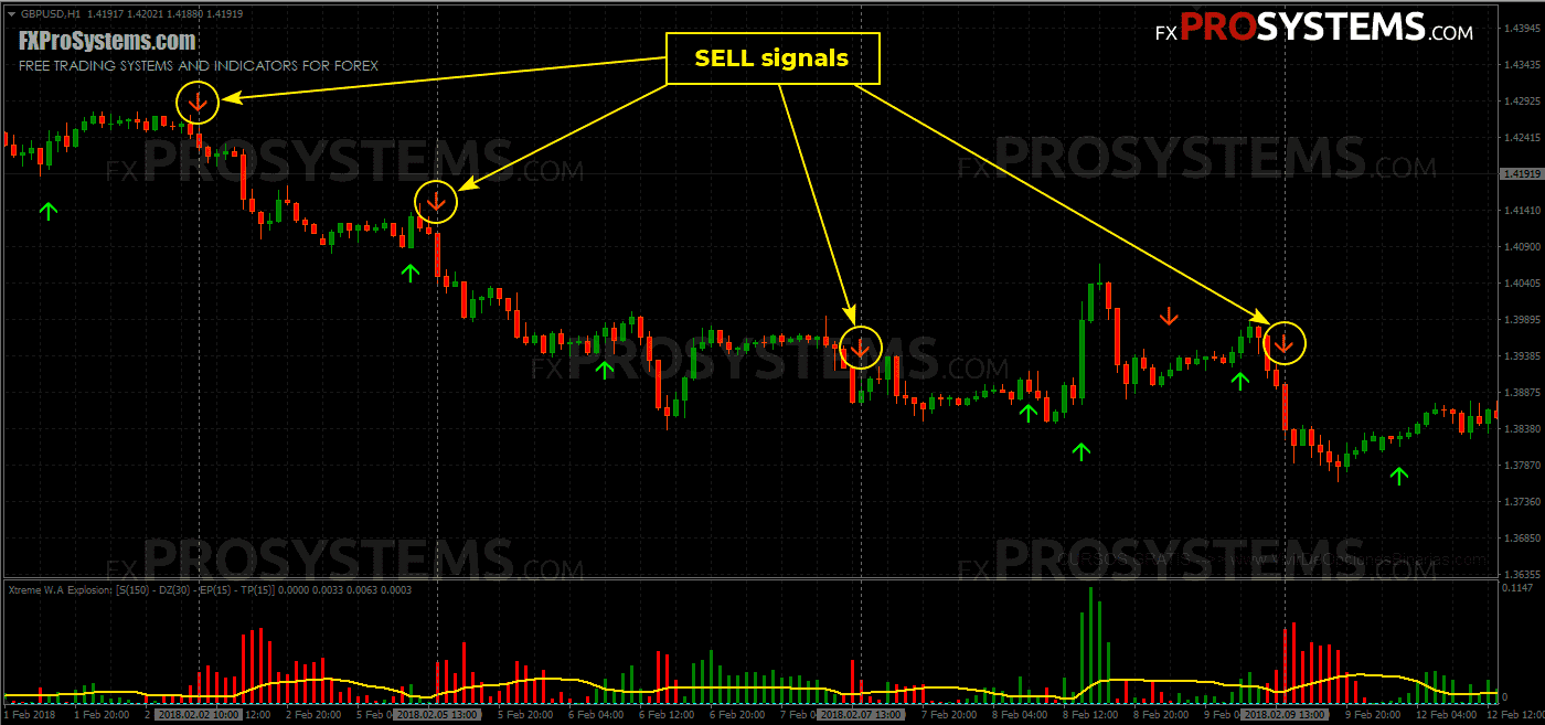 stoch-crossing-strategy-sell-signals