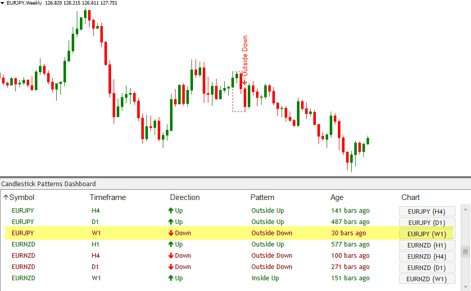 Candlestick Dashboard Indicator - all candlestick patterns on one