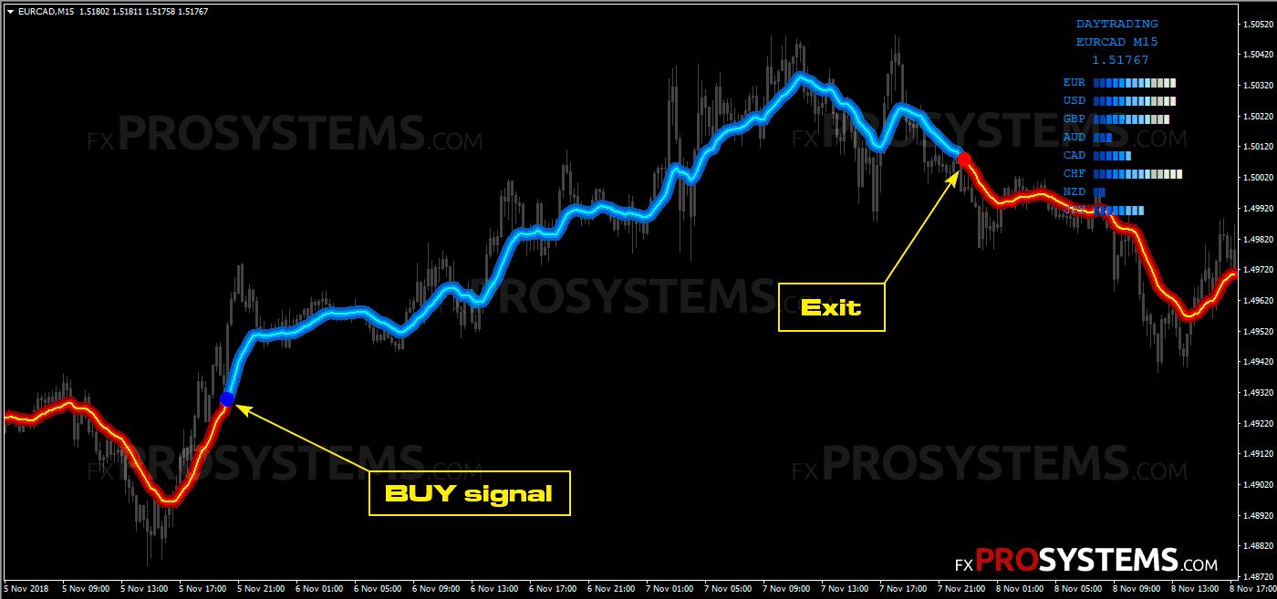 fx-nuke-buy-signal