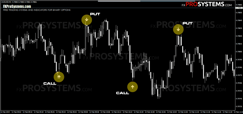 Forex neural network indicator