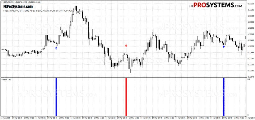 Forex historical data in minute but back test in h1