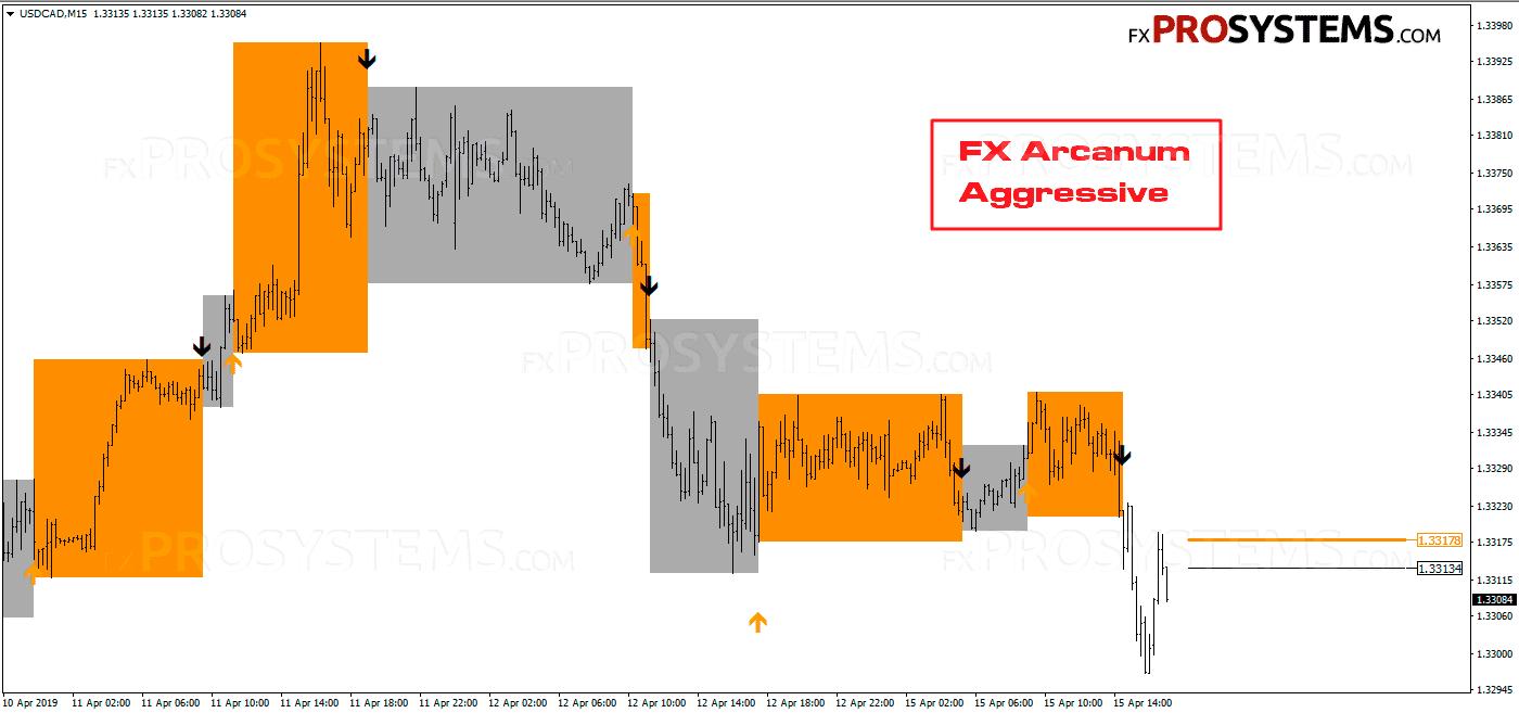 forex-arcanum-aggressive