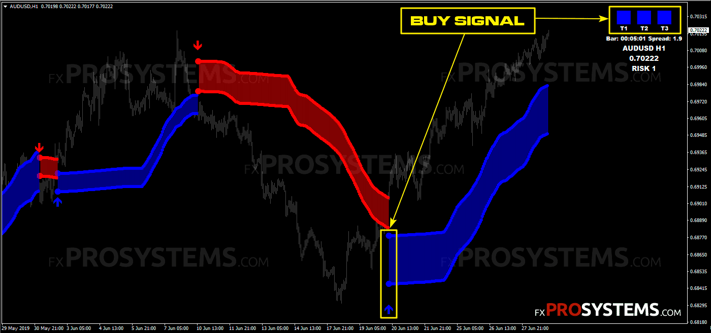 buy-signal