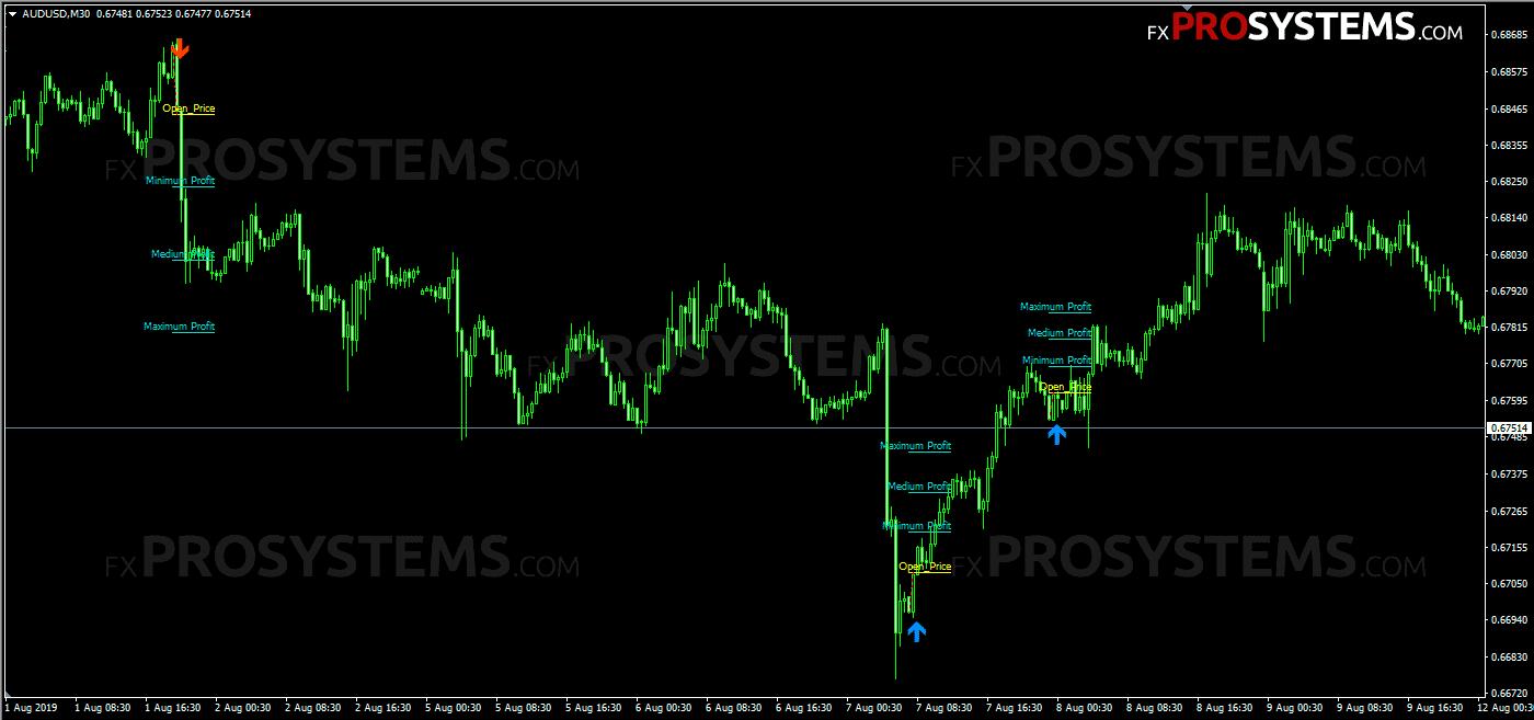 diamond-price-action-buy-sell