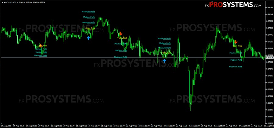 Binary options price action indicator forex where to buy and sell bitcoins
