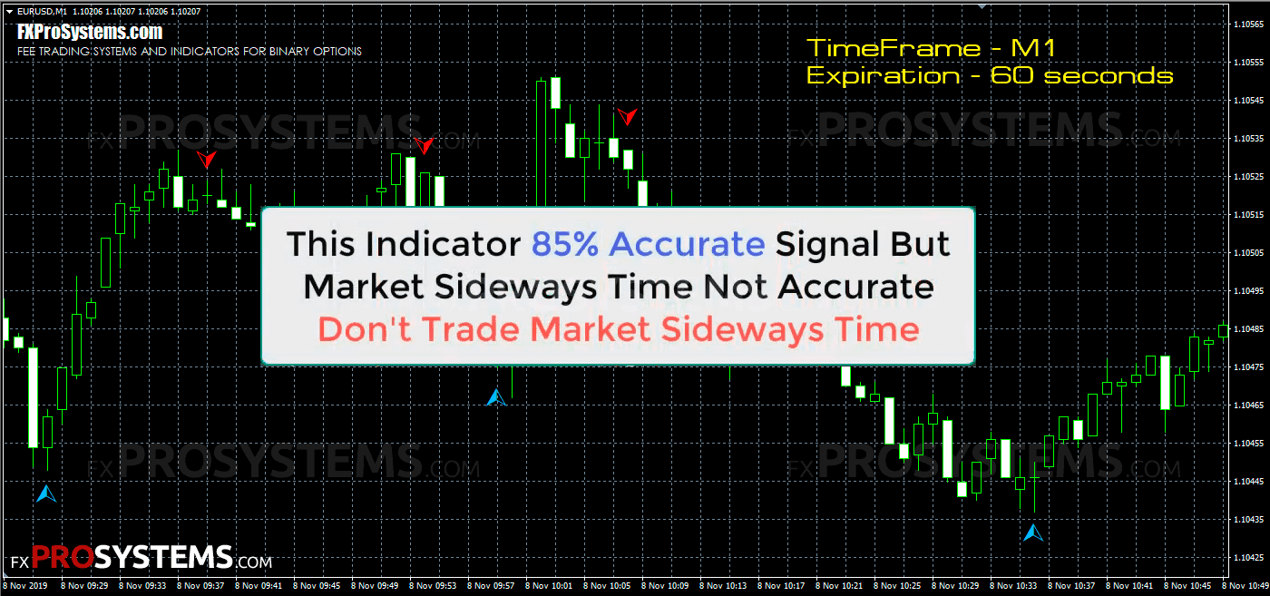 1 minute binary options signals