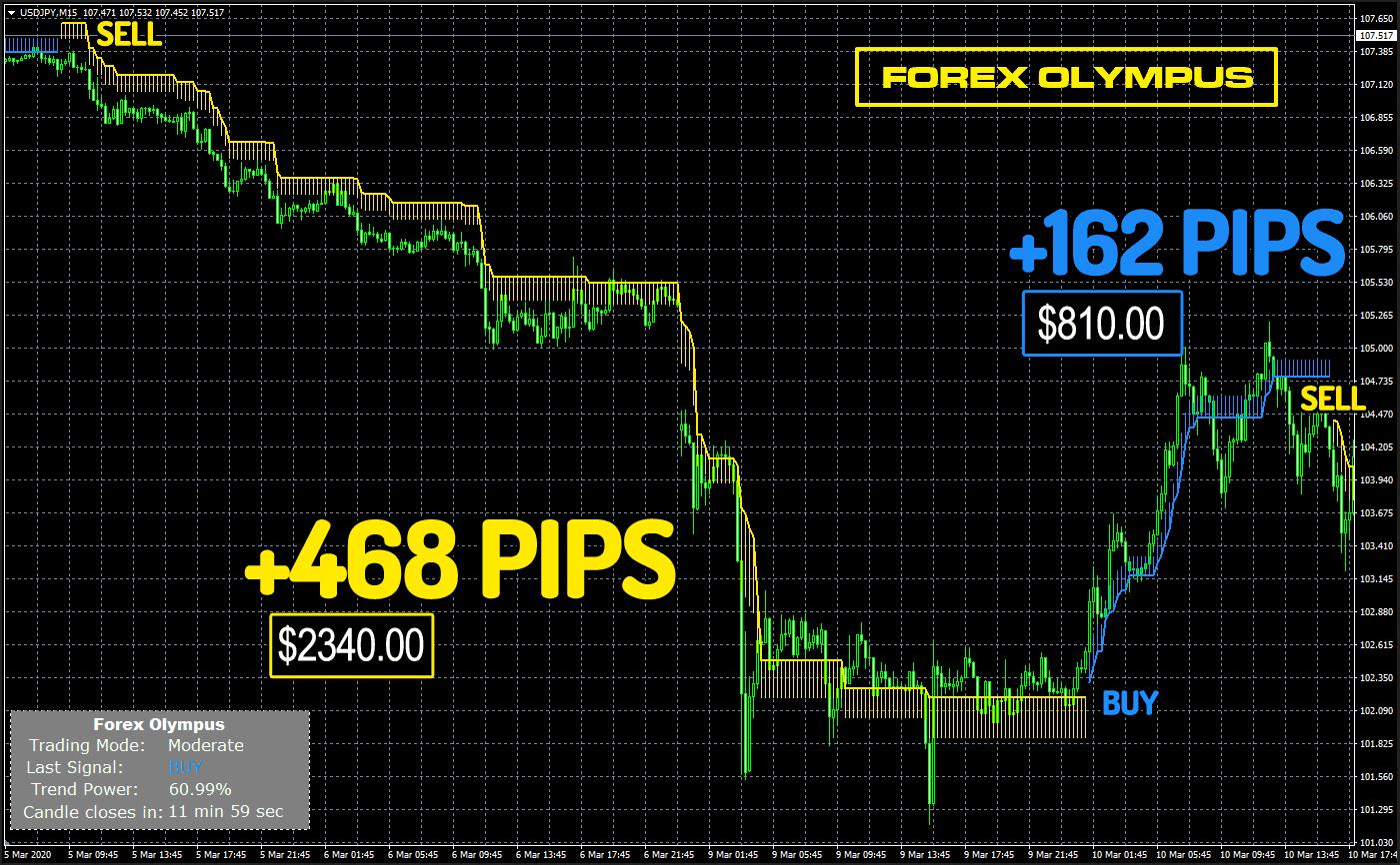 M15 Signals - Profitable Forex & Gold Intraday Signals   Singapore