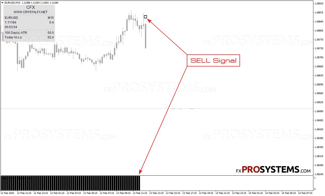 crystal-fx-sell-signal