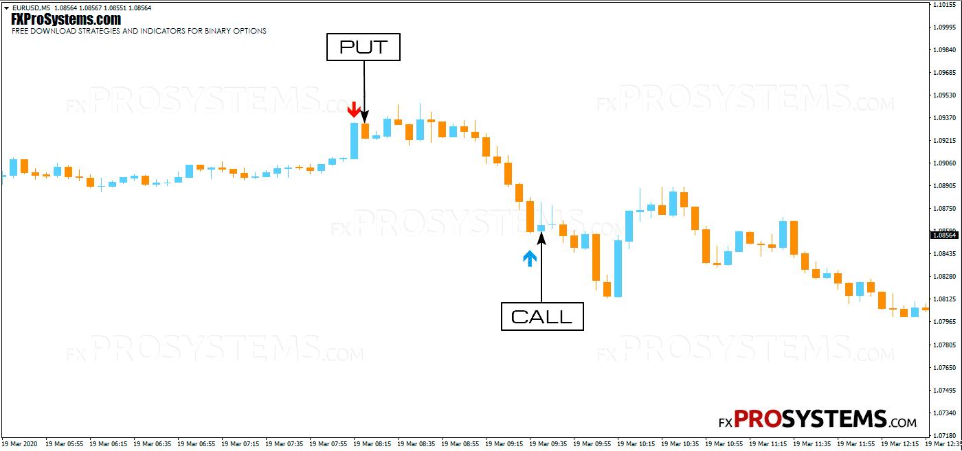 da-vinci-bo-indicator-call-put-signals