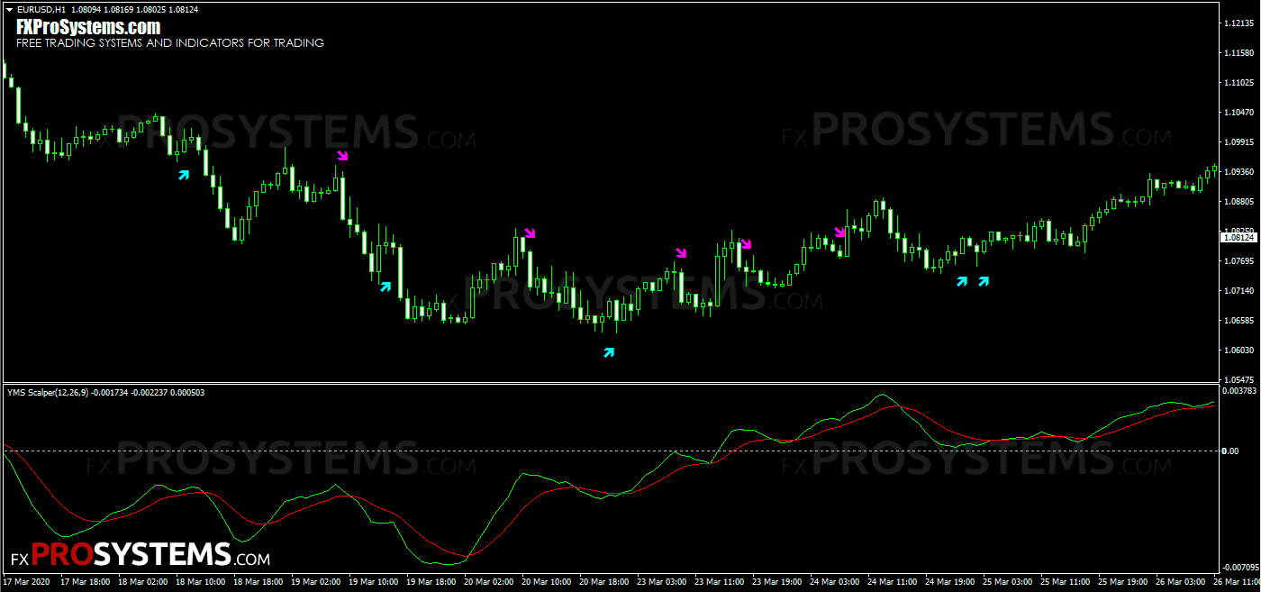yms-scalper-examples-signal-2