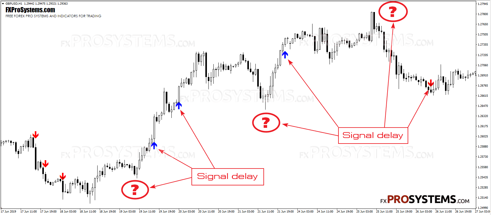 arrow-trend-surfer-signal-delay