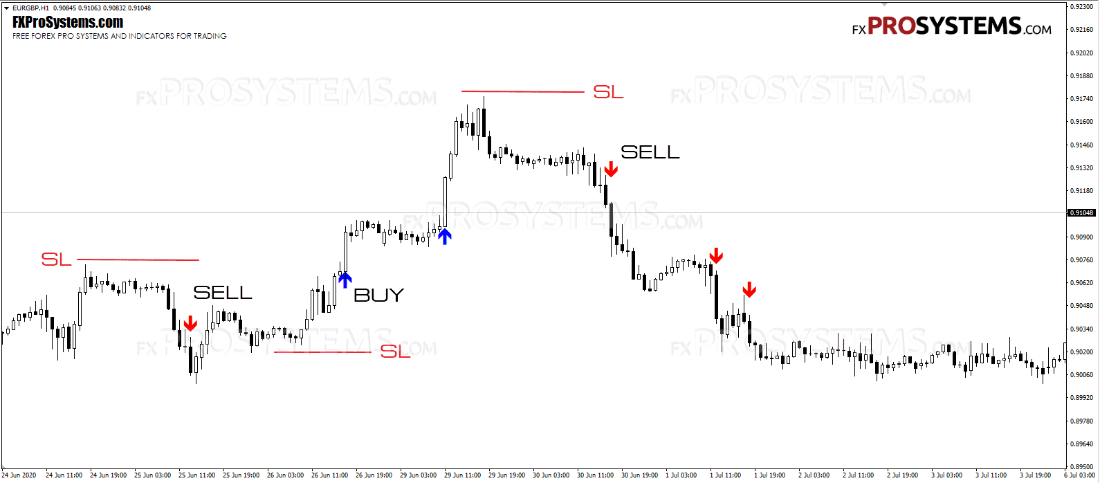 arrow-trend-surfer-stop-loss