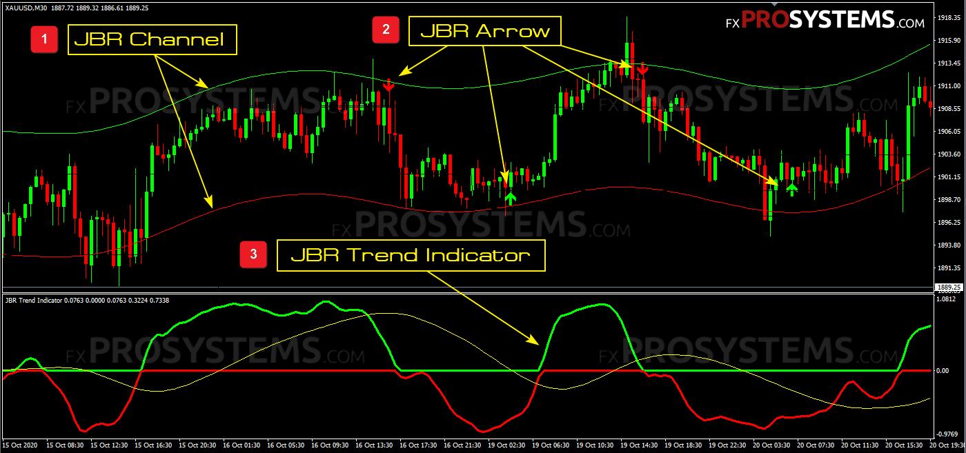 jbr-trend-system-indicators