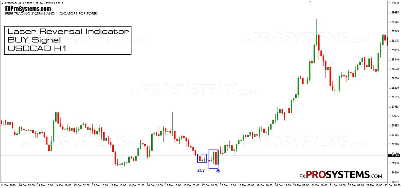 laser-reversal-indicator-buy-signal