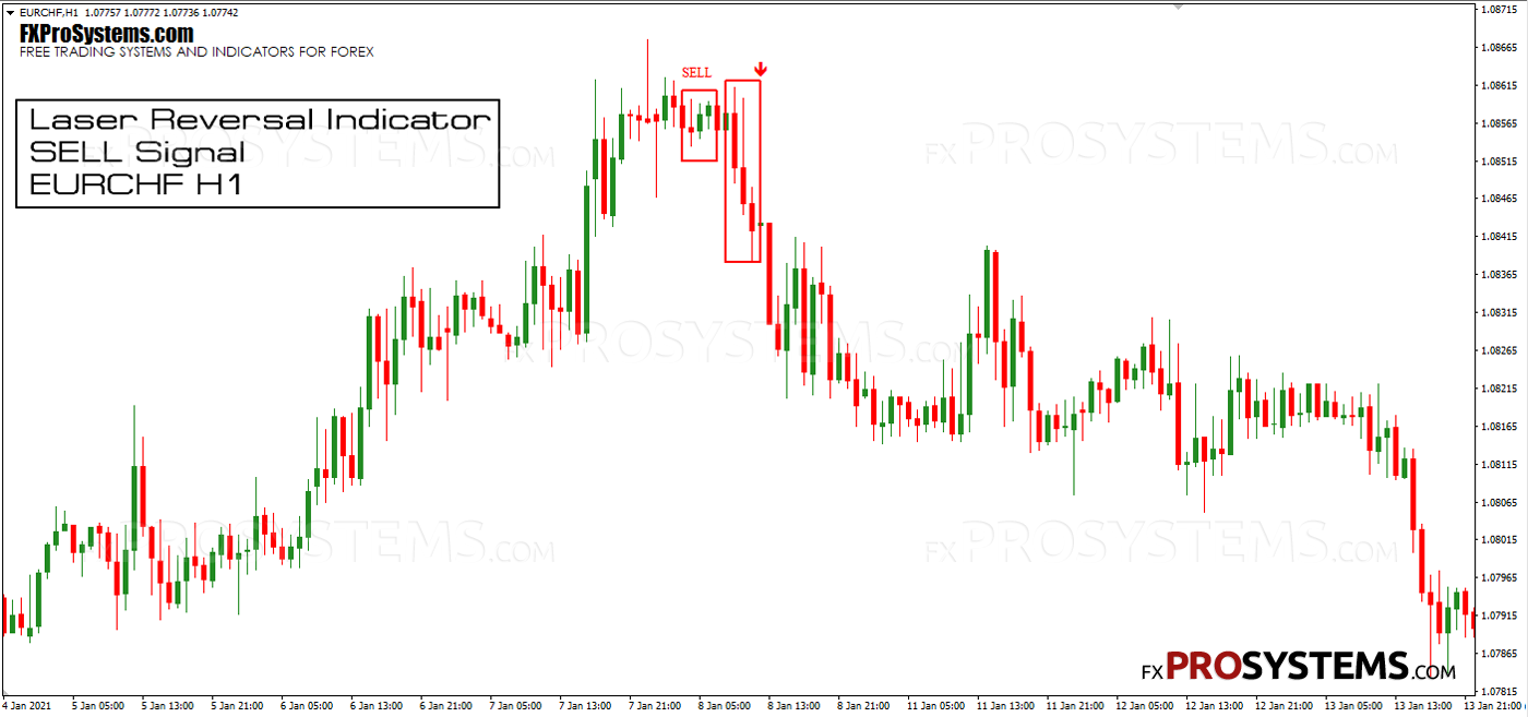 reversal-indicator-sell-signal